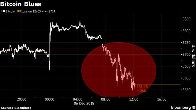 Bitcoin thủng 3.600 USD, chạm mức thấp nhất trong vòng hơn một năm - Ảnh 1.
