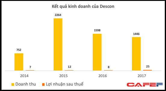 Descon bất ngờ đứng trước nguy cơ phá sản sau nhiều năm về tay doanh nhân Trịnh Thanh Huy - Ảnh 1.
