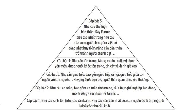 Biết cách áp dụng 5 bậc của tháp nhu cầu Maslow trong quản trị công ty, lãnh đạo chắc chắn sẽ được anh em đi theo đến cùng trời cuối đất - Ảnh 1.