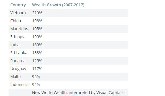 Việt Nam là nước giàu nhanh nhất thế giới - Ảnh 1.