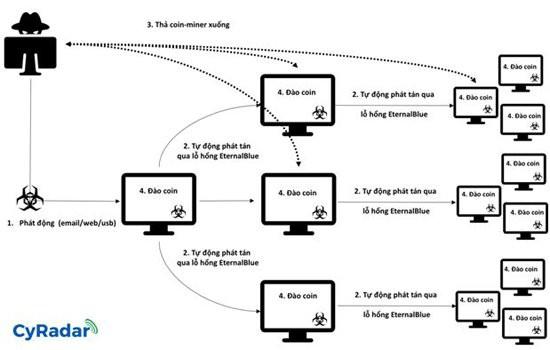 Mã độc đào tiền ảo có cách lây lan tương tự WannaCry đang phát tán mạnh tại Việt Nam - Ảnh 2.