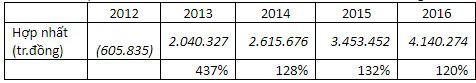 Chuyện lạ về doanh thu VNPT: Lúc tổng kết tuyên bố 133.233 tỷ đồng, khi chính thức công bố chỉ còn hơn 50.000 tỷ đồng - Ảnh 1.