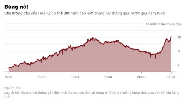 Ác mộng giá dầu của OPEC thành sự thật? - Ảnh 1.