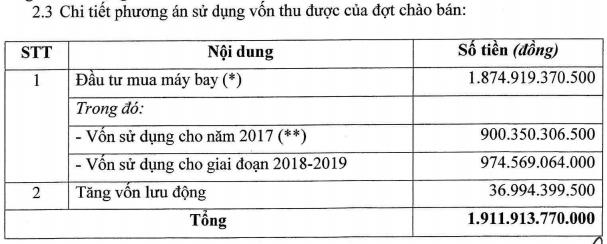 Chưa tăng vốn thành công, VietnamAirlines đã đếm cua trong lỗ và ứng tiền mua máy bay - Ảnh 1.