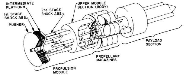 Khám phá dự án Orion - kế hoạch tuyệt mật về chế tạo tàu vũ trụ hoạt động bằng bom nguyên tử - Ảnh 2.
