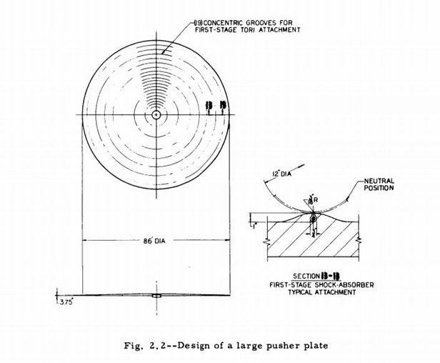 Khám phá dự án Orion - kế hoạch tuyệt mật về chế tạo tàu vũ trụ hoạt động bằng bom nguyên tử - Ảnh 6.