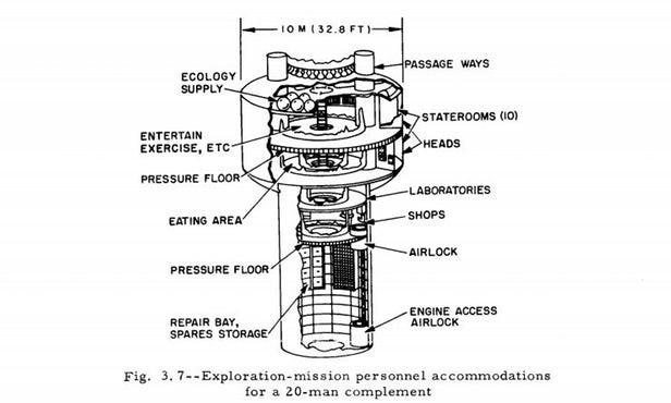 Khám phá dự án Orion - kế hoạch tuyệt mật về chế tạo tàu vũ trụ hoạt động bằng bom nguyên tử - Ảnh 8.