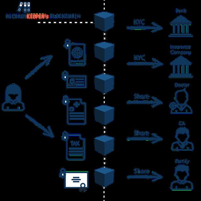 Vì sao Blockchain sẽ được mọi doanh nghiệp trên thế giới áp dụng trong vòng 10 năm nữa? - Ảnh 9.
