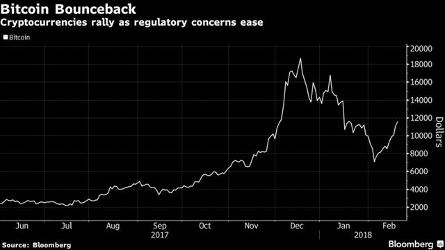 Bitcoin đã tăng giá gấp đôi chỉ trong 2 tuần qua - Ảnh 1.