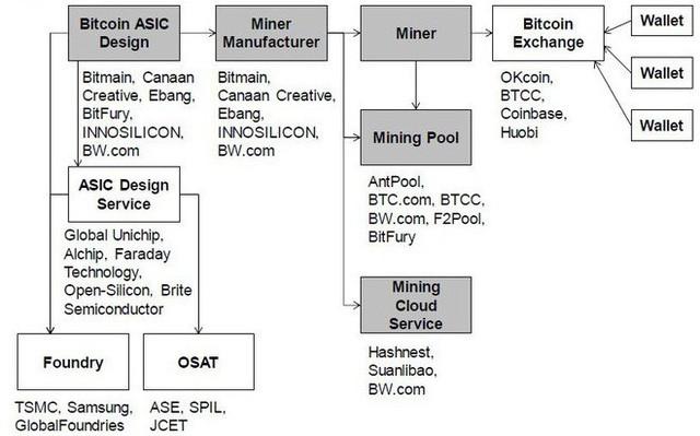 Nhờ đào Bitcoin, startup bí ẩn này của Trung Quốc có lợi nhuận ngang ngửa có Nvidia - Ảnh 2.