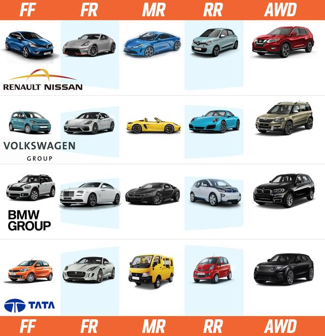 Sở hữu đầy đủ 5 thiết kế chính của xe hơi, đây là 4 tập đoàn quyền lực nhất ngành sản xuất ô tô thế giới hiện tại - Ảnh 1.