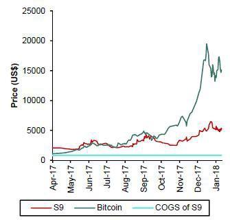 Nhờ đào Bitcoin, startup bí ẩn này của Trung Quốc có lợi nhuận ngang ngửa có Nvidia - Ảnh 3.