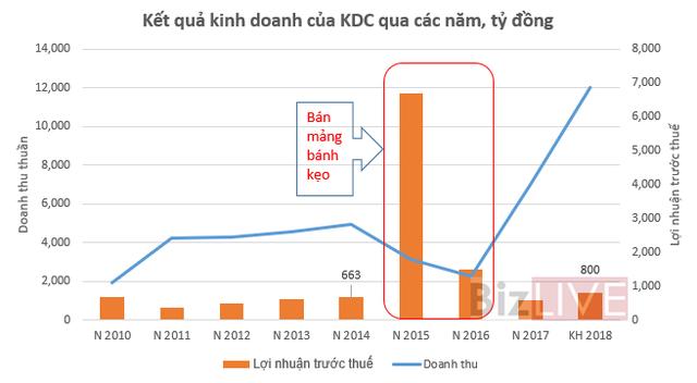 """""""Chia tay"""" Kinh Đô – 3 năm sau KDC có đạt được mức lợi nhuận thời """"vua bánh kẹo"""" như đã hứa?  - Ảnh 1."""