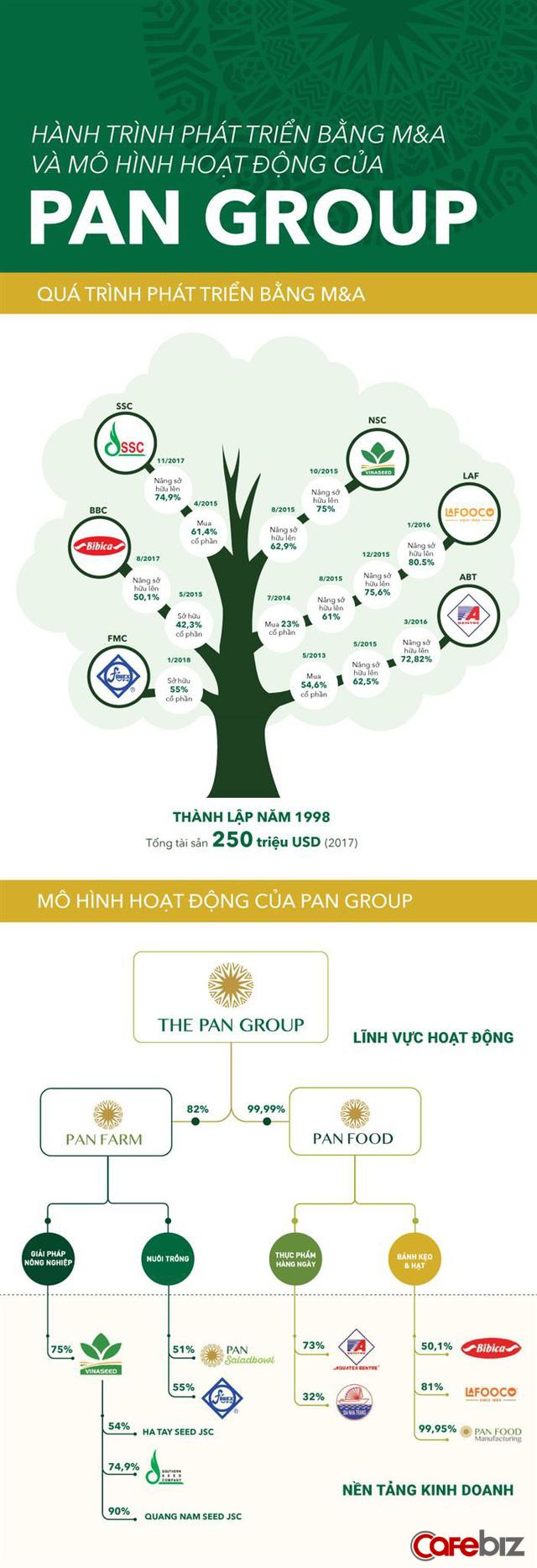 PAN Group - doanh nghiệp vừa sở hữu hơn 54% Thực phẩm Sao Ta đang nắm trong tay những gì? - Ảnh 1.