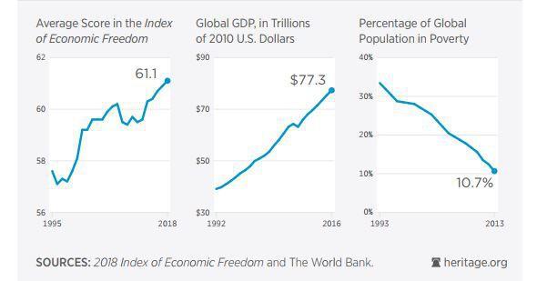 Chỉ số Tự do kinh tế của Việt Nam tăng 0,7 điểm nhưng vẫn thấp hơn mức trung bình khu vực - Ảnh 1.