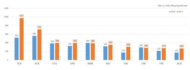 Techcombank vượt qua Vietcombank trở thành ngân hàng có nhân sự kiếm tiền giỏi nhất - Ảnh 1.