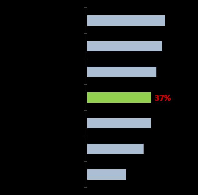 Khoảng 1/3 người tiêu dùng được khảo sát ở Đông Nam Á cân nhắc đến việc mua xe điện - Ảnh 2.
