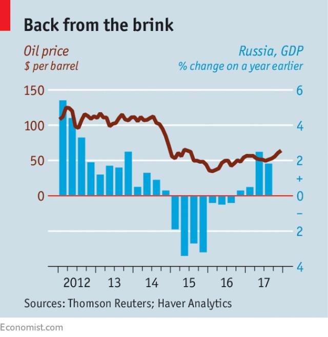 Kinh tế Nga tiếp tục khả quan, 87% người dân đặt niềm tin vào tổng thống Putin - Ảnh 1.