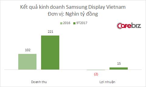 Samsung Display Việt Nam đạt doanh thu 49,3 nghìn tỷ đồng chỉ trong 2 tháng đầu năm, cao gấp đôi cùng kì năm ngoái - Ảnh 1.