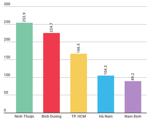 Kinh tế Việt Nam hai tháng đầu năm có gì đặc biệt? - Ảnh 4.