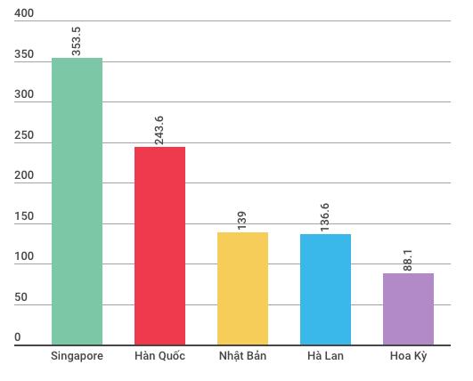 Kinh tế Việt Nam hai tháng đầu năm có gì đặc biệt? - Ảnh 5.