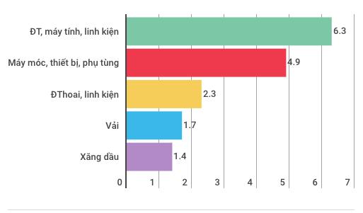 Kinh tế Việt Nam hai tháng đầu năm có gì đặc biệt? - Ảnh 8.