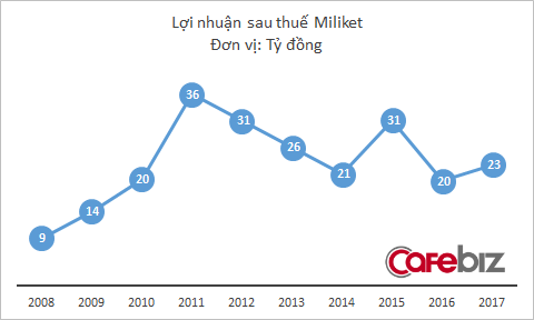 Bất chấp thị trường mì gói bão hòa, mì 2 con tôm Miliket vẫn khéo co vừa ấm, doanh thu lên cao nhất 4 năm - Ảnh 2.