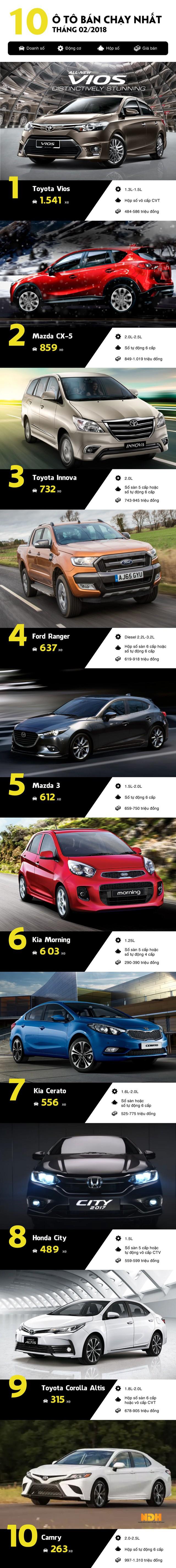 [Infographic] Top 10 ôtô bán chạy tháng 2: Xe lắp ráp thắng thế - Ảnh 1.