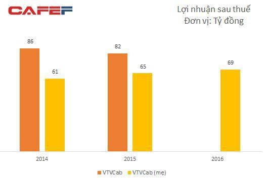 VTVcab chuẩn bị IPO với giá giá khởi điểm 140.900 đồng/cp, định giá công ty gần 12.400 tỷ đồng - Ảnh 1.