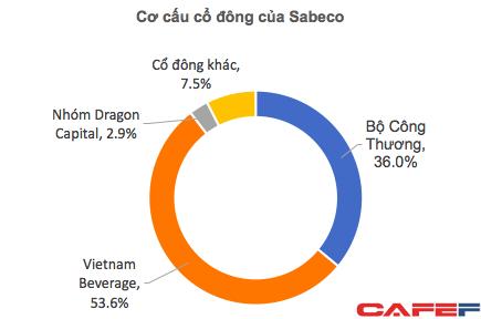 Bất ngờ rót thêm 150 triệu USD trong lúc cổ phiếu giảm mạnh, Dragon Capital đang đặt cược lớn vào Sabeco?  - Ảnh 1.
