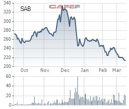 Bất ngờ rót thêm 150 triệu USD trong lúc cổ phiếu giảm mạnh, Dragon Capital đang đặt cược lớn vào Sabeco? - Ảnh 3.