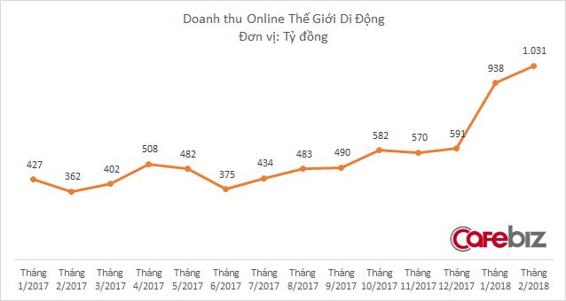 Doanh thu bán hàng online của Thế Giới Di Động bất ngờ tăng sốc, vượt mốc ngàn tỷ đồng - Ảnh 1.