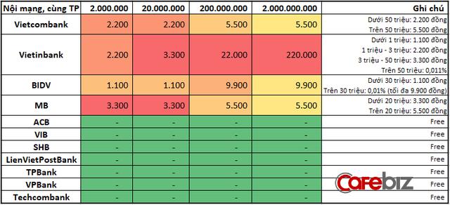 So sánh mức phí chuyển tiền internet banking, rút tiền ATM giữa các ngân hàng: Vietcombank, BIDV, Vietinbank tận thu nhất, Techcombank, VPBank 'chiều' khách hàng nhất - Ảnh 1.