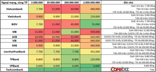 So sánh mức phí chuyển tiền internet banking, rút tiền ATM giữa các ngân hàng: Vietcombank, BIDV, Vietinbank tận thu nhất, Techcombank, VPBank 'chiều' khách hàng nhất - Ảnh 2.