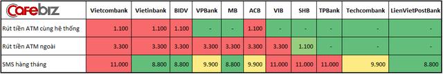 So sánh mức phí chuyển tiền internet banking, rút tiền ATM giữa các ngân hàng: Vietcombank, BIDV, Vietinbank tận thu nhất, Techcombank, VPBank 'chiều' khách hàng nhất - Ảnh 3.