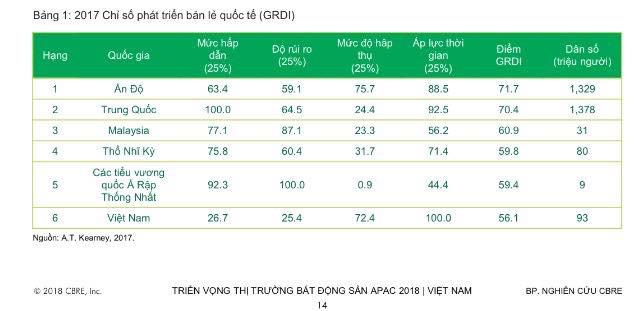Người Việt đang chuyển từ tiết kiệm nhất thế giới sang chi tiêu thông thoáng nhất: Bảo sao các đại gia đua tranh khốc liệt trên thị trường bán lẻ đến thế! - Ảnh 1.