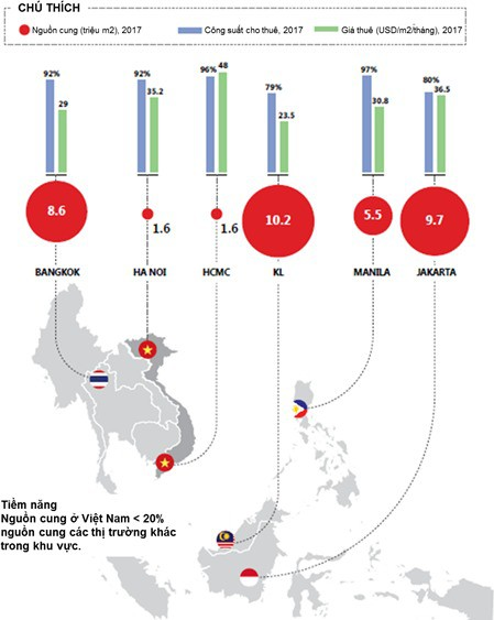 Cơ hội lớn cho NĐT: Nguồn cung văn phòng Hà Nội và TPHCM chưa bằng nổi 1/5 Bangkok, 1/6 Jakarta - Ảnh 1.