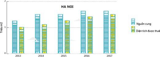 Cơ hội lớn cho NĐT: Nguồn cung văn phòng Hà Nội và TPHCM chưa bằng nổi 1/5 Bangkok, 1/6 Jakarta - Ảnh 2.