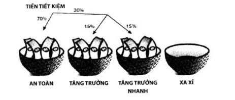 Cách phân bổ tiền bạc theo 4 rổ không phải ai cũng biết để áp dụng - Ảnh 7.