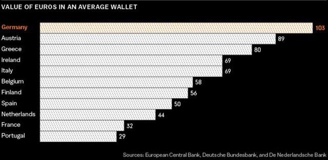 Tại sao người Đức thích giữ tiền mặt hơn là dùng để mua nhà ở? - Ảnh 2.