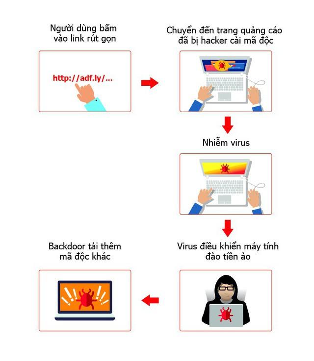 Nhiều máy tính tại Việt Nam bị chiếm quyền điều khiển do nhiễm virus đào tiền ảo - Ảnh 1.