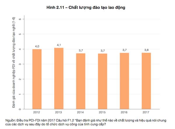 """Vì sao doanh nghiệp FDI """"chê"""" chất lượng lao động Việt Nam - Ảnh 2."""