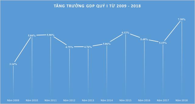 3 lý do khiến GDP quý I tăng 7,38%, cao nhất trong lịch sử 10 năm - Ảnh 1.