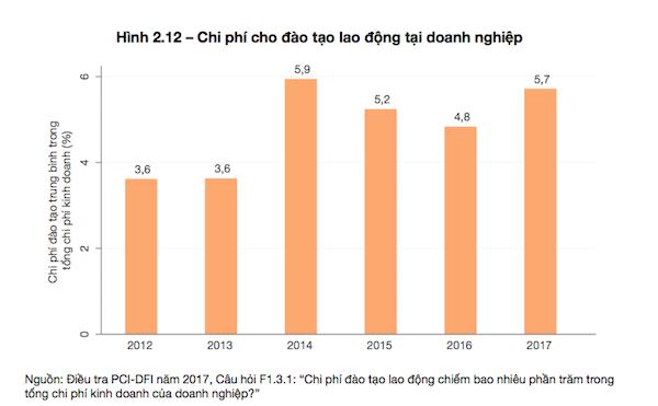 """Vì sao doanh nghiệp FDI """"chê"""" chất lượng lao động Việt Nam - Ảnh 3."""
