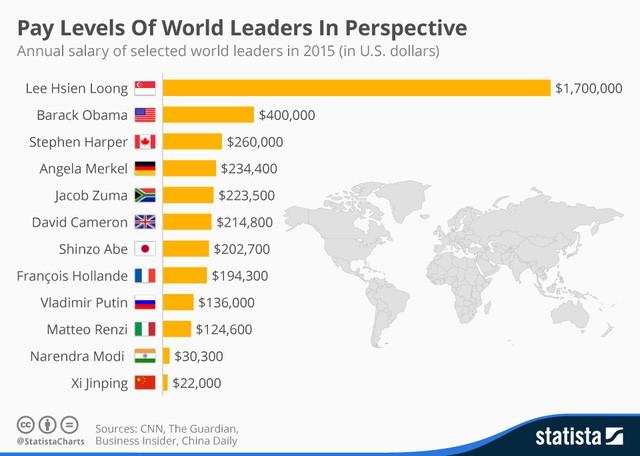 Lý do Singapore trở thành quốc gia ít tham nhũng bậc nhất thế giới: Từ thủ tướng tới bộ trưởng, tất cả đều là triệu phú chỉ nhờ... lương - Ảnh 2.