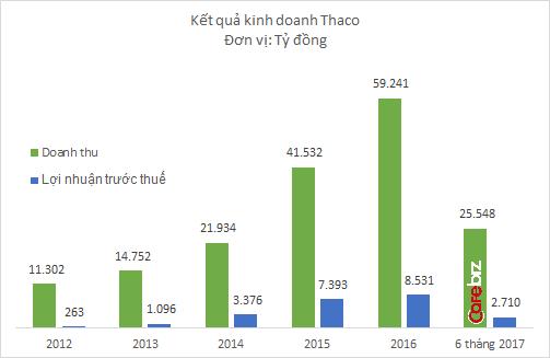 Tỷ phú Trần Bá Dương: Hành trình từ thợ máy vào nghề bằng việc vét mỡ bò, trở thành người thay đổi diện mạo ngành ô tô Việt Nam - Ảnh 3.