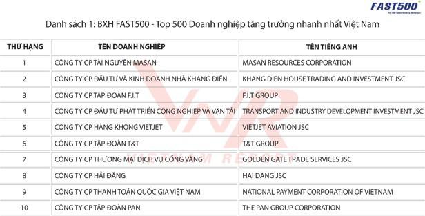 VietJet, T&T và chủ sở hữu Vuvuzela, Gogi House lọt Top 10 doanh nghiệp tăng trưởng nhanh nhất Việt Nam 2018 - Ảnh 1.