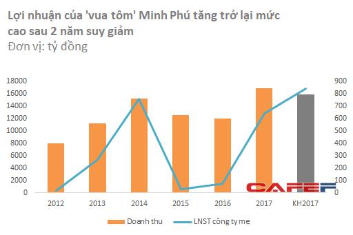 Thắng lớn năm 2017, vua tôm Minh Phú đặt mục tiêu lãi gần 1.000 tỷ đồng trong năm 2018 - Ảnh 1.