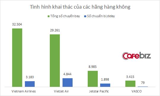 Mỗi ngày cả nước có 110 chuyến bay bị delay, tỷ lệ trễ chuyến của VNA là 1:10, Vietjet là 1:6 - Ảnh 1.