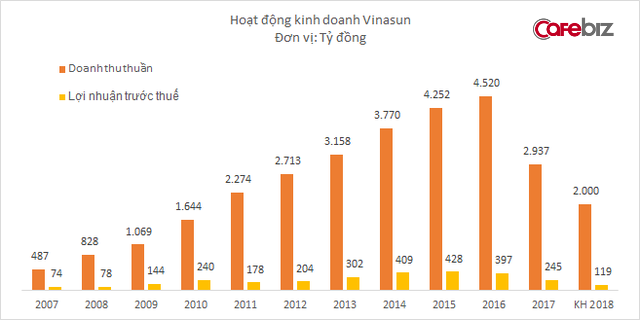 Lấy lý do bị các hãng taxi công nghệ cạnh tranh kiểu tận diệt, Vinasun lên kế hoạch doanh thu thấp nhất 8 năm, lợi nhuận thấp nhất 10 năm - Ảnh 1.